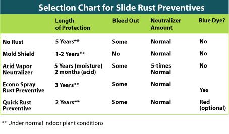 Selection Chart for Slide Rust Preventives