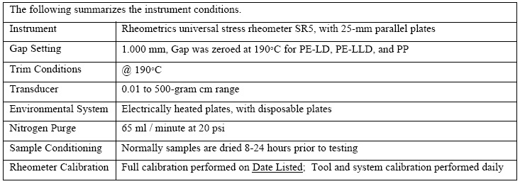 Typical report has a summary of testing and instrument conditions