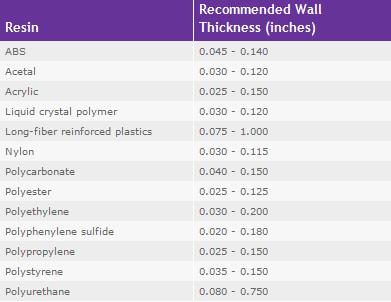Recommended Wall Thickness